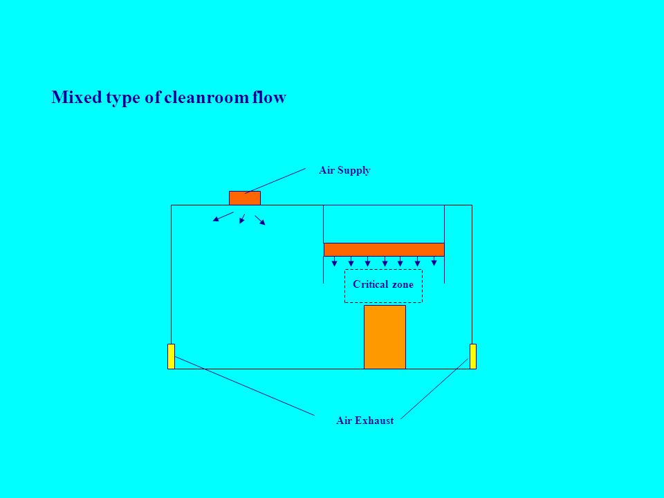 Mixed type of cleanroom flow Air Supply Air Exhaust Critical zone