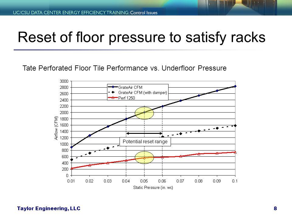 8Taylor Engineering, LLC Reset of floor pressure to satisfy racks Tate Perforated Floor Tile Performance vs.
