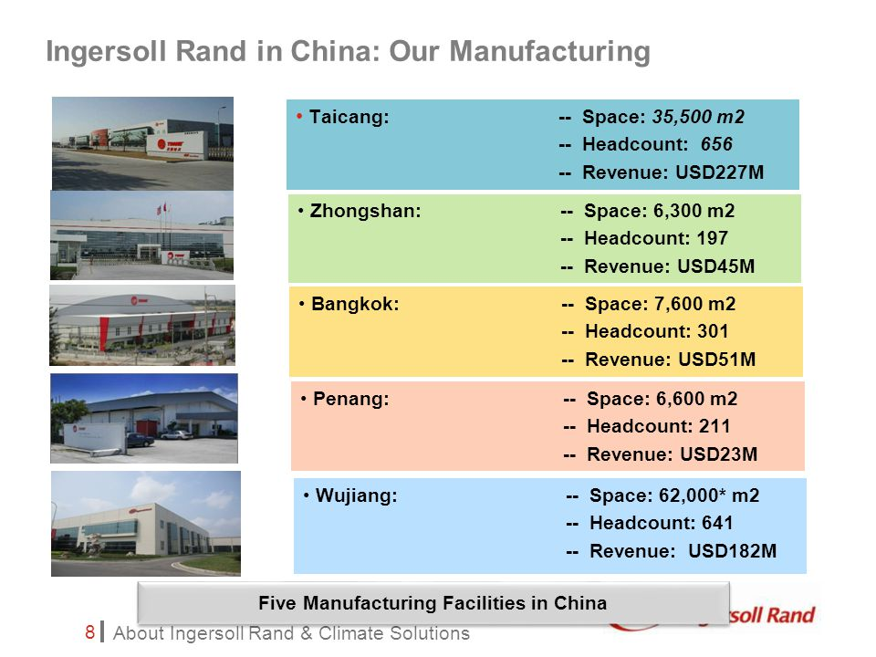 About Ingersoll Rand & Climate Solutions 8 Ingersoll Rand in China: Our Manufacturing Taicang: -- Space: 35,500 m2 -- Headcount: 656 -- Revenue: USD227M Zhongshan: -- Space: 6,300 m2 -- Headcount: 197 -- Revenue: USD45M Bangkok: -- Space: 7,600 m2 -- Headcount: 301 -- Revenue: USD51M Penang: -- Space: 6,600 m2 -- Headcount: 211 -- Revenue: USD23M Wujiang: -- Space: 62,000* m2 -- Headcount: 641 -- Revenue: USD182M Five Manufacturing Facilities in China
