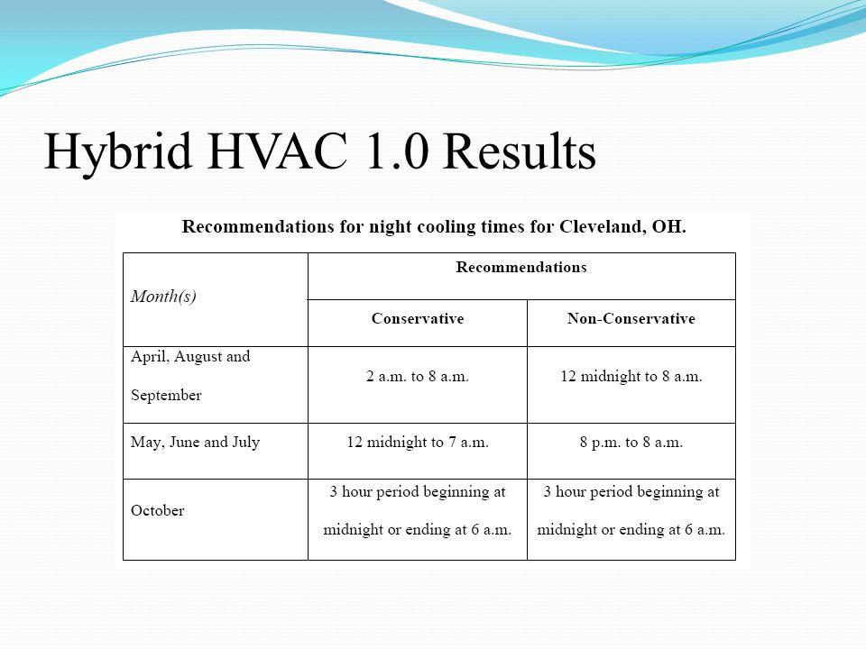 Hybrid HVAC 1.0 Results