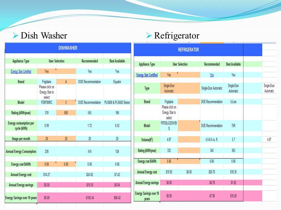  Dish Washer  Refrigerator