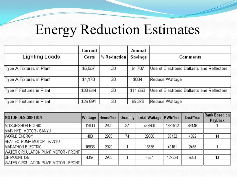 Energy Reduction Estimates