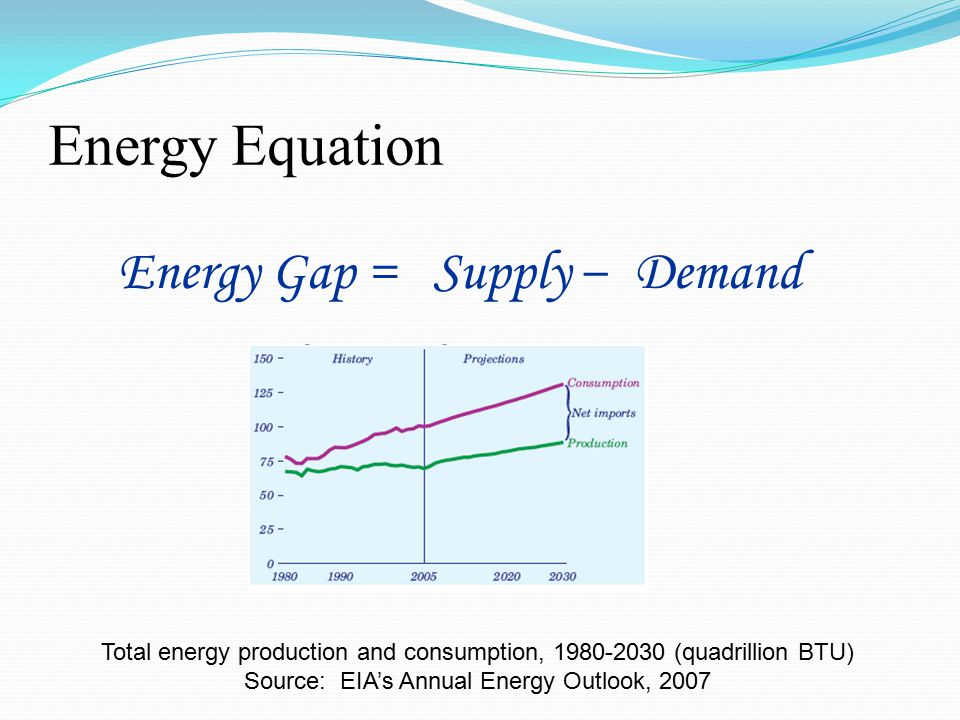 Energy Equation Energy Gap = Supply – Demand Total energy production and consumption, 1980-2030 (quadrillion BTU) Source: EIA's Annual Energy Outlook, 2007