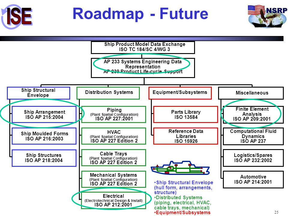 25 Roadmap - Future Ship Structural Envelope Distribution SystemsEquipment/Subsystems Miscellaneous Ship Arrangement ISO AP 215:2004 Ship Moulded Form