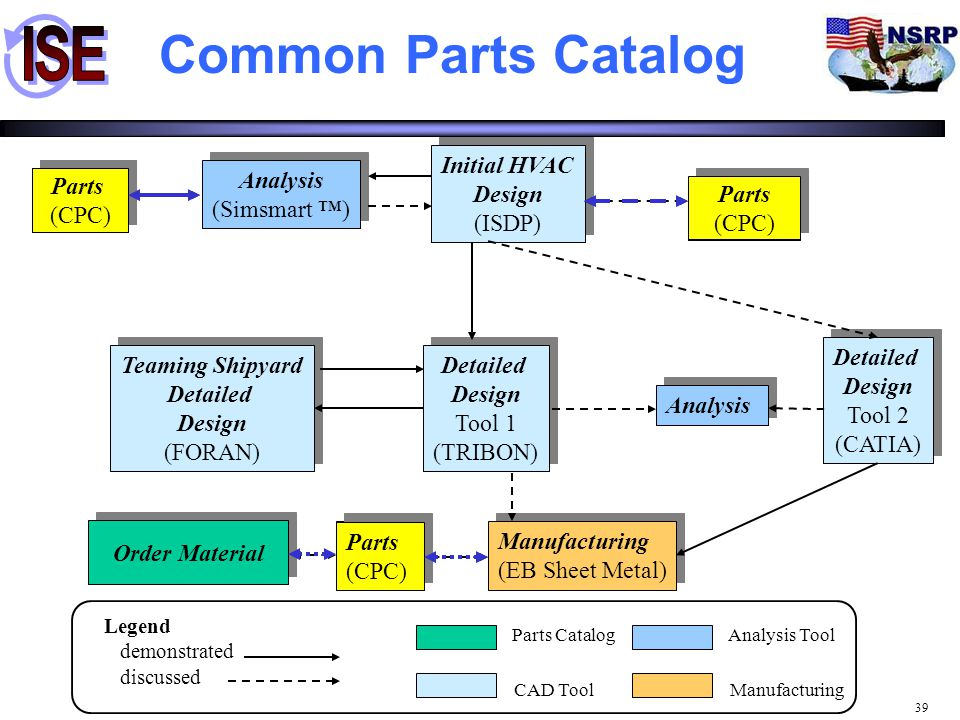 39 Legend demonstrated discussed Common Parts Catalog Analysis (Simsmart ™) Analysis (Simsmart ™) Initial HVAC Design (ISDP) Initial HVAC Design (ISDP