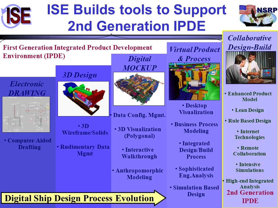 5 ISE Builds tools to Support 2nd Generation IPDE Digital MOCKUP Collaborative Design-Build 3D Design Electronic DRAWING Virtual Product & Process Dig