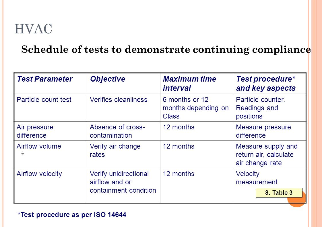 Test procedure* and key aspects Maximum time interval ObjectiveTest Parameter Particle counter. Readings and positions 6 months or 12 months depending