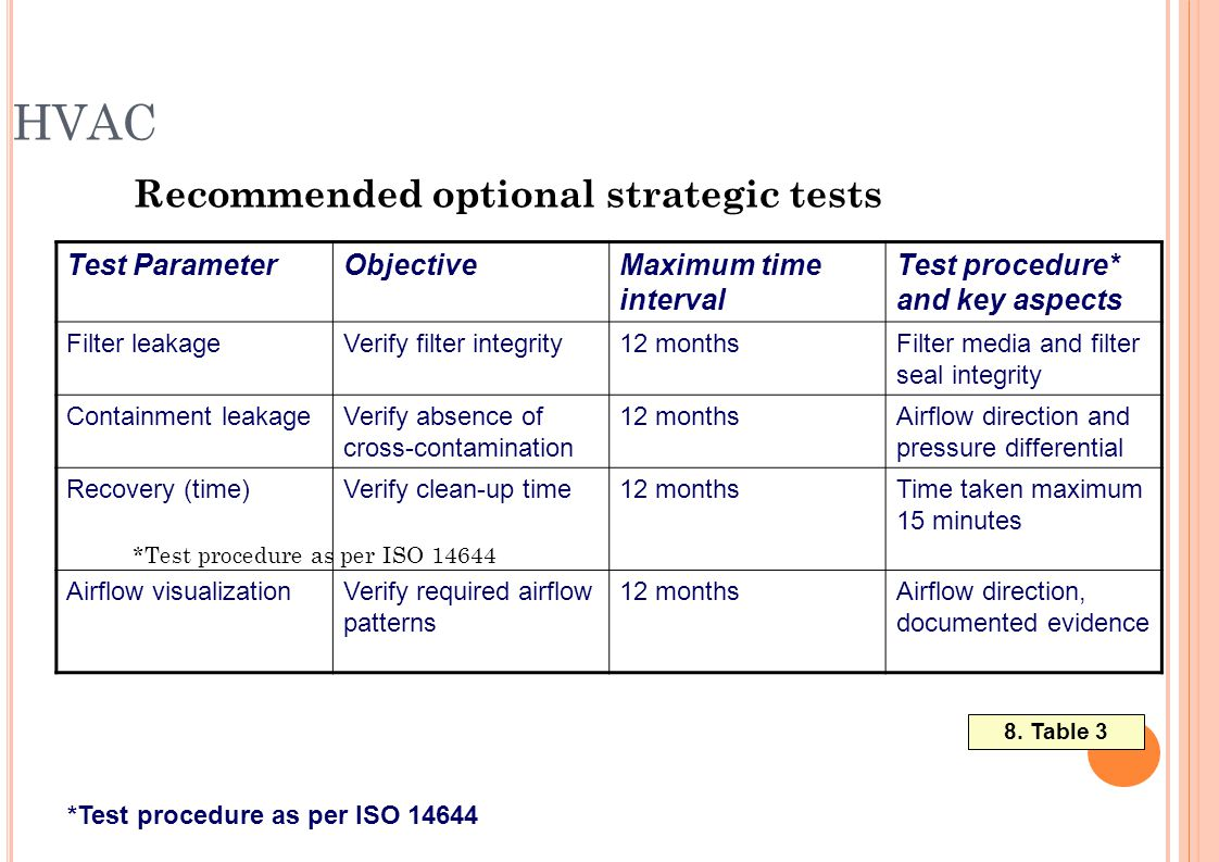 HVAC Recommended optional strategic tests *Test procedure as per ISO 14644 Test procedure* and key aspects Maximum time interval ObjectiveTest Paramet