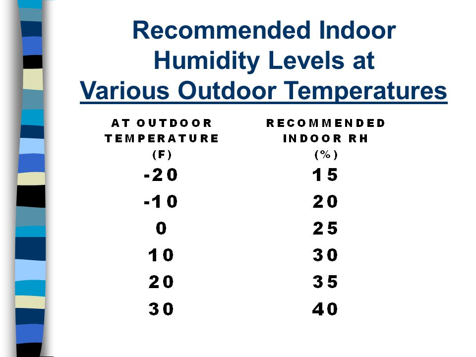 Recommended Indoor Humidity Levels at Various Outdoor Temperatures