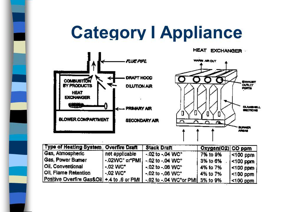Category I Appliance