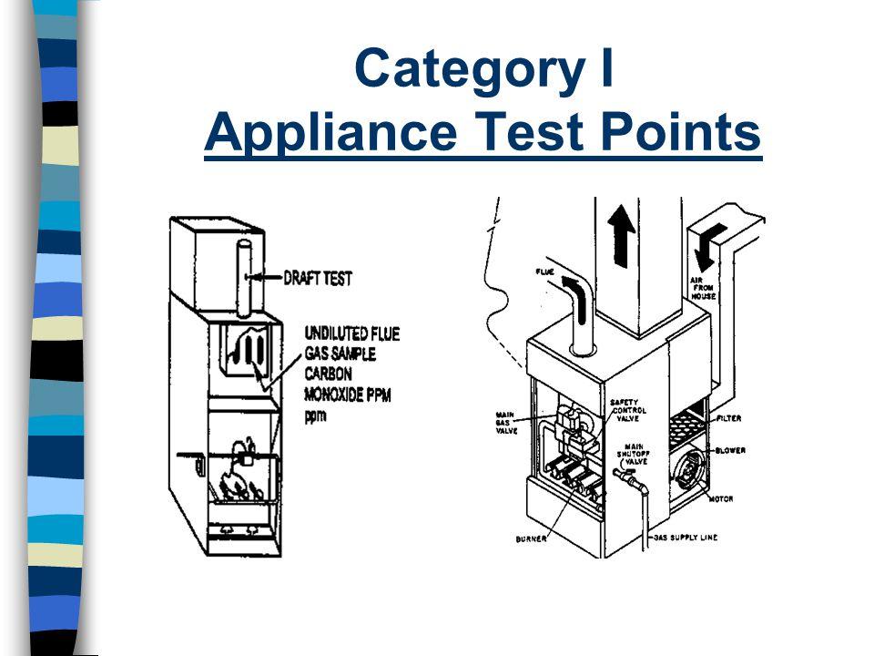 Category I Appliance Test Points