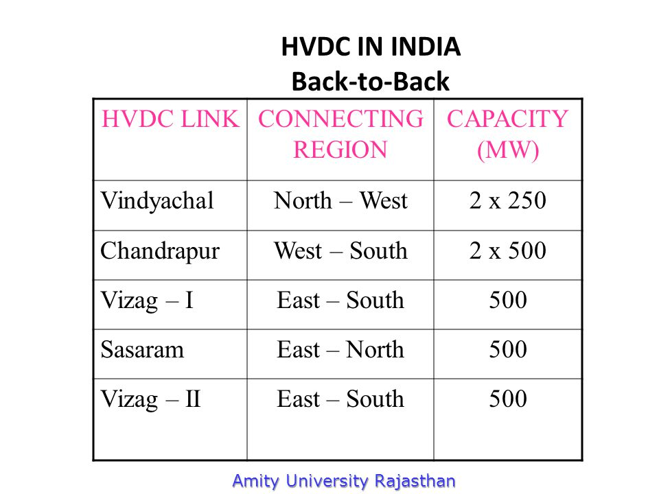 HVDC IN INDIA Back-to-Back HVDC LINKCONNECTING REGION CAPACITY (MW) VindyachalNorth – West2 x 250 ChandrapurWest – South2 x 500 Vizag – IEast – South500 SasaramEast – North500 Vizag – IIEast – South500 Amity University Rajasthan