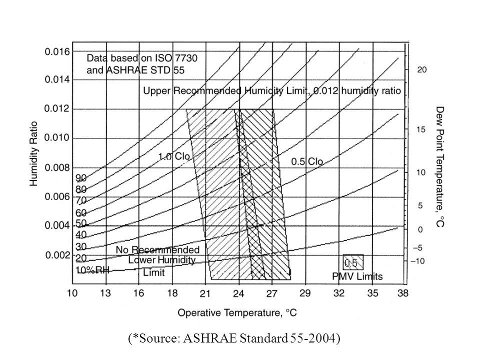 (*Source: ASHRAE Standard 55-2004)