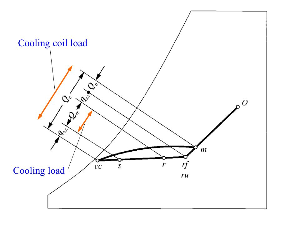 Cooling load Cooling coil load