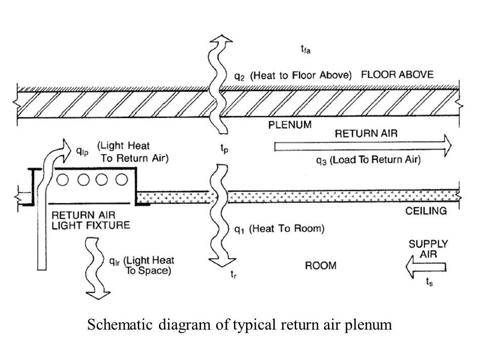 Schematic diagram of typical return air plenum