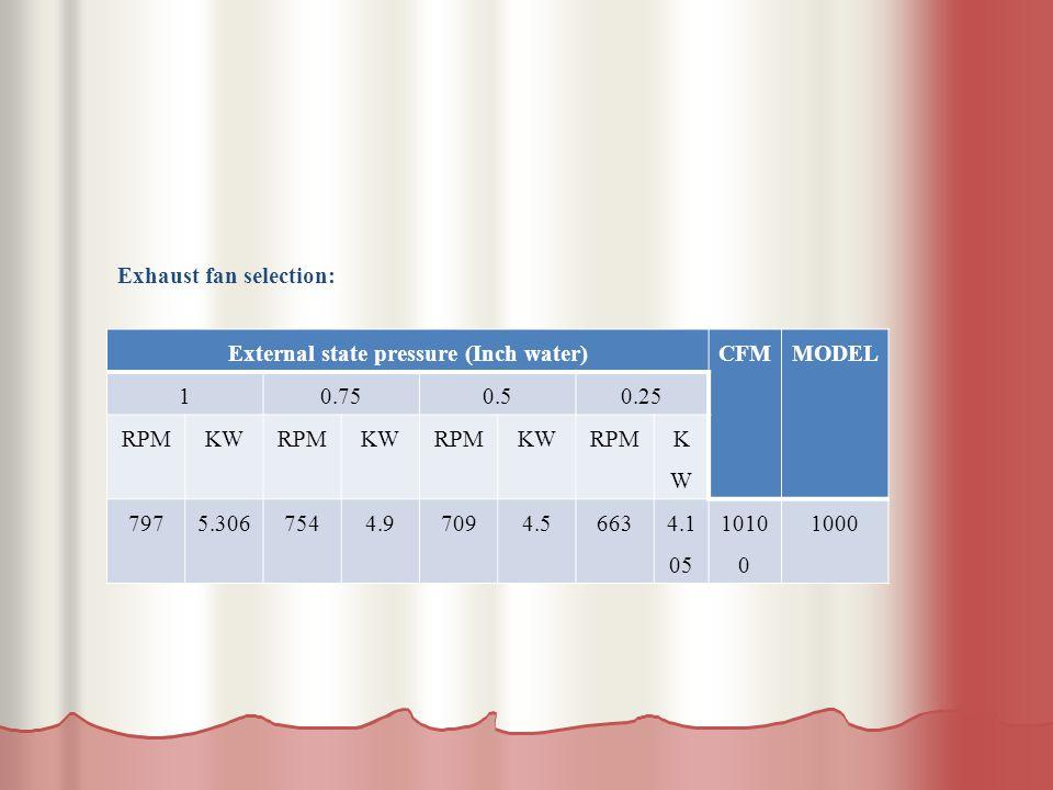 MODELCFMExternal state pressure (Inch water) 0.250.50.751 KWKW RPMKWRPMKWRPMKWRPM 10001010 0 4.1 05 6634.57094.97545.306797 Exhaust fan selection: