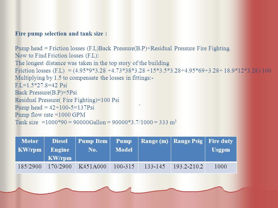 . Fire duty Usgpm Range PsigRange (m) Pump Model Pump Item No. Diesel Engine KW/rpm Motor KW/rpm 1000193.2-210.2133-145100-315K451A000170/2900185/2900