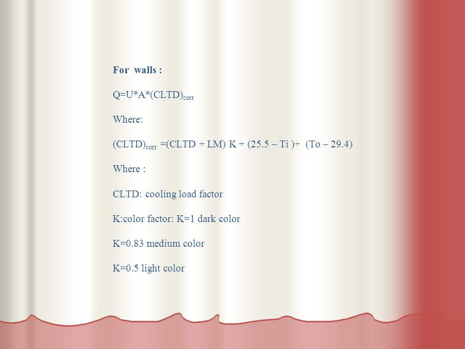 For walls : Q=U*A*(CLTD) corr Where: (CLTD) corr =(CLTD + LM) K + (25.5 – Ti )+ (To – 29.4) Where : CLTD: cooling load factor K:color factor: K=1 dark