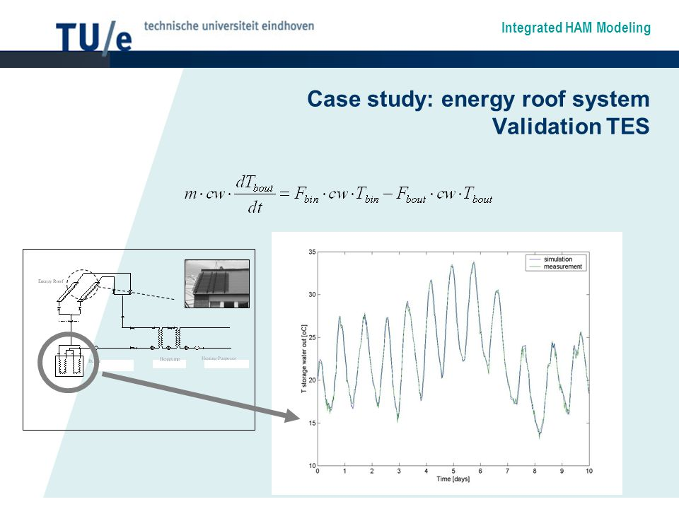 Integrated HAM Modeling Case study: energy roof system Validation TES