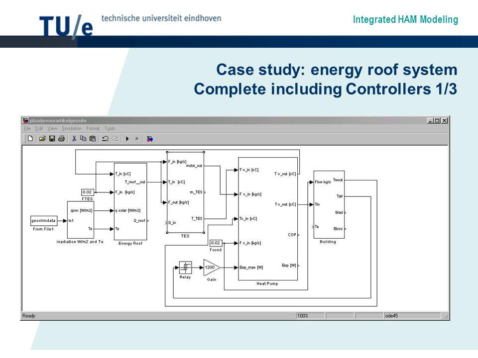 Integrated HAM Modeling Case study: energy roof system Complete including Controllers 1/3