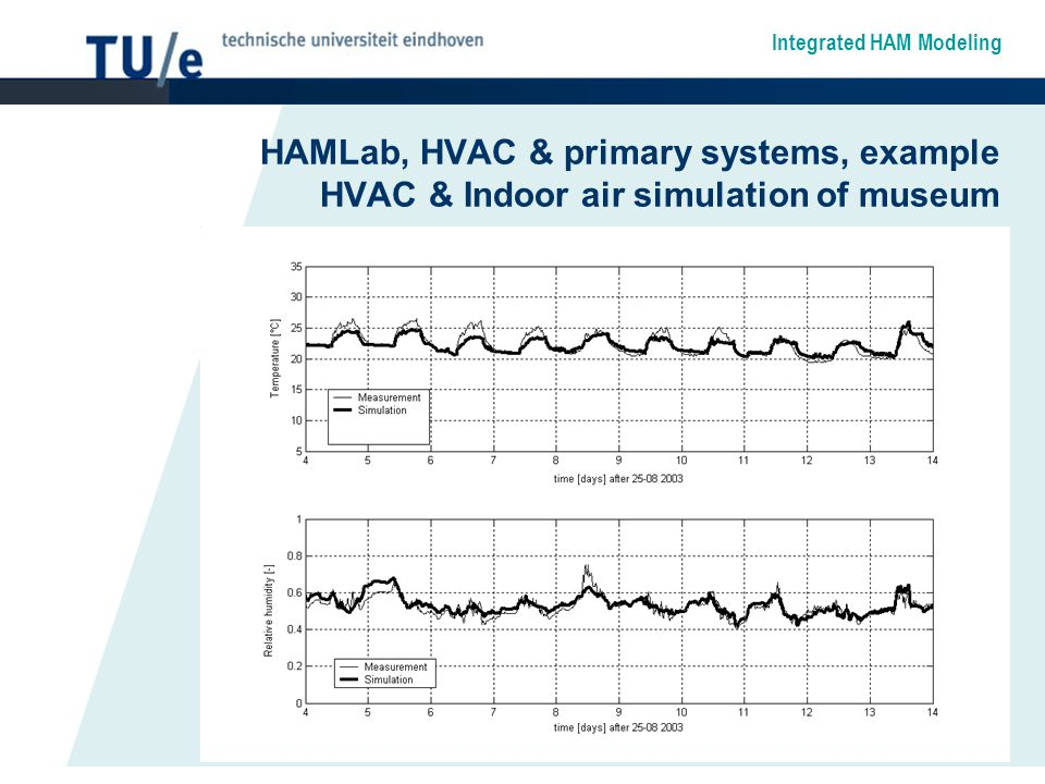 Integrated HAM Modeling HAMLab, HVAC & primary systems, example HVAC & Indoor air simulation of museum