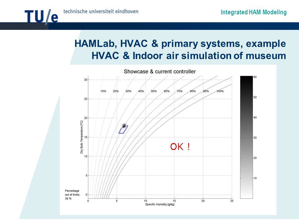 Integrated HAM Modeling HAMLab, HVAC & primary systems, example HVAC & Indoor air simulation of museum OK !