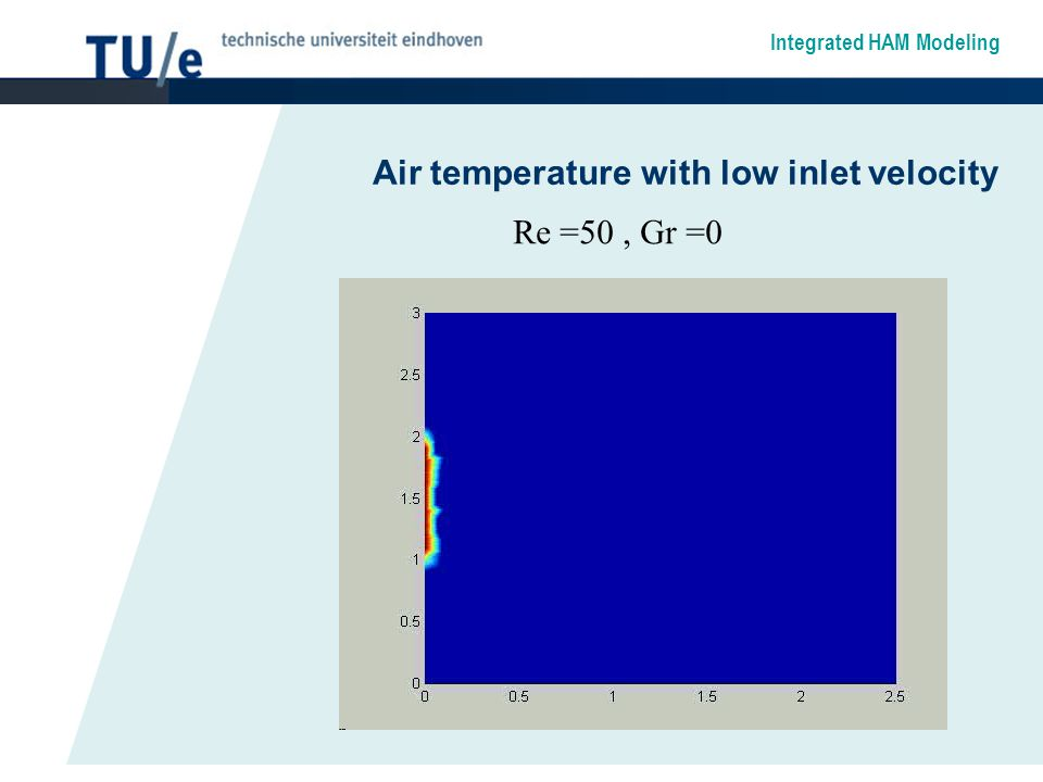 Integrated HAM Modeling Air temperature with low inlet velocity Re =50, Gr =0