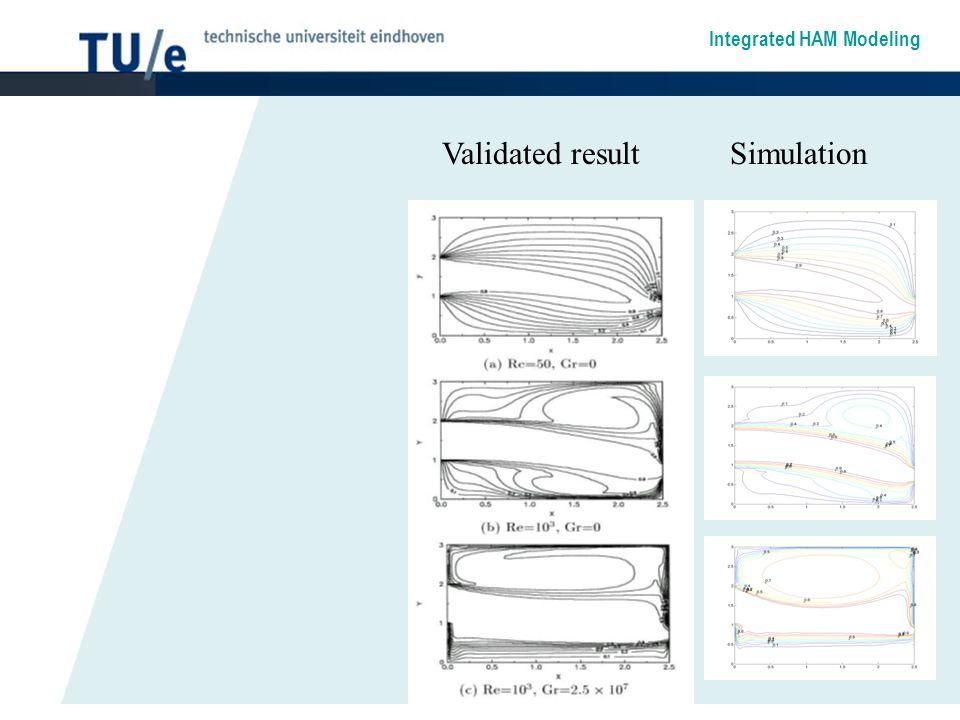 Integrated HAM Modeling Validated resultSimulation