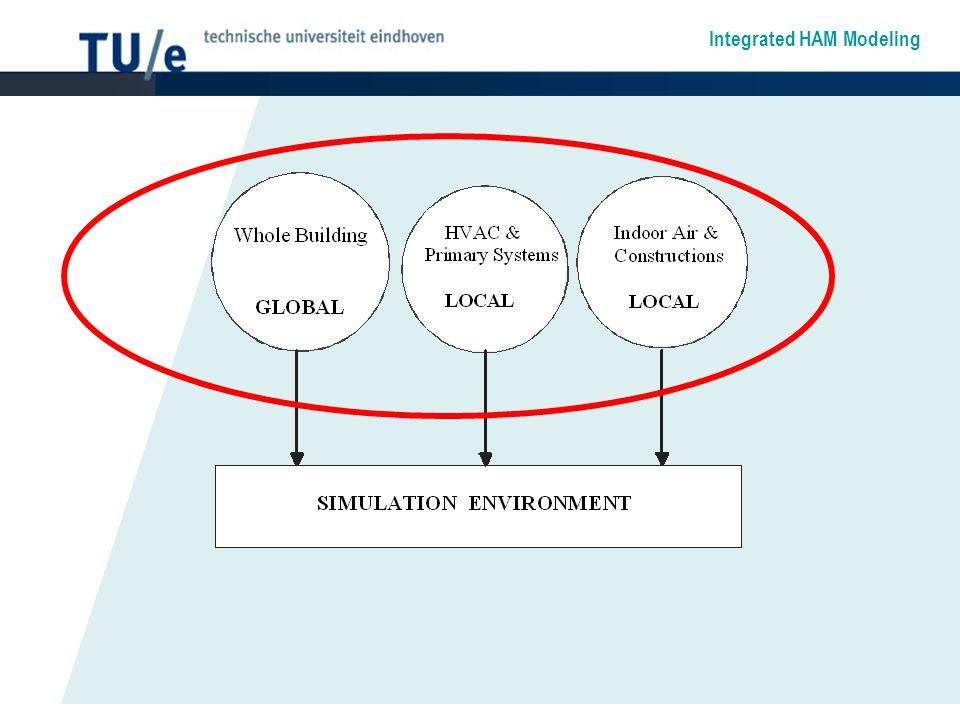 Integrated HAM Modeling