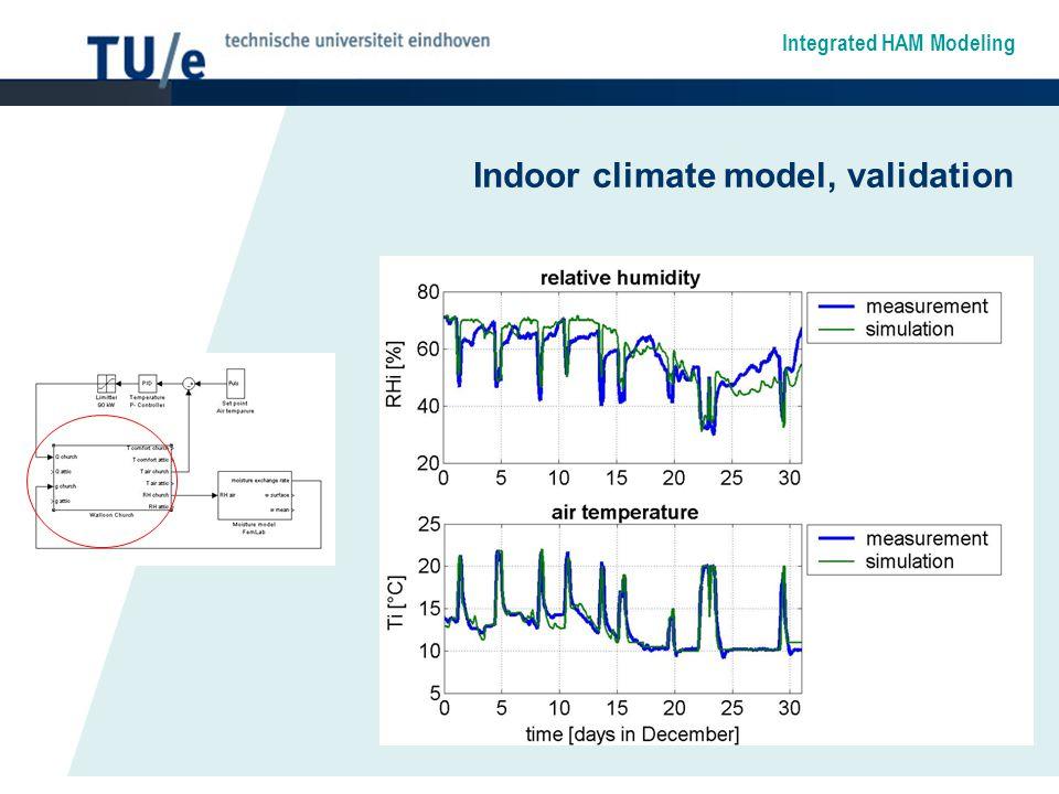 Integrated HAM Modeling Indoor climate model, validation
