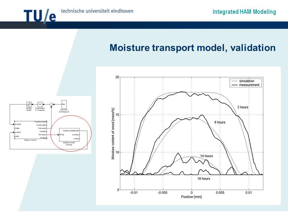 Integrated HAM Modeling Moisture transport model, validation