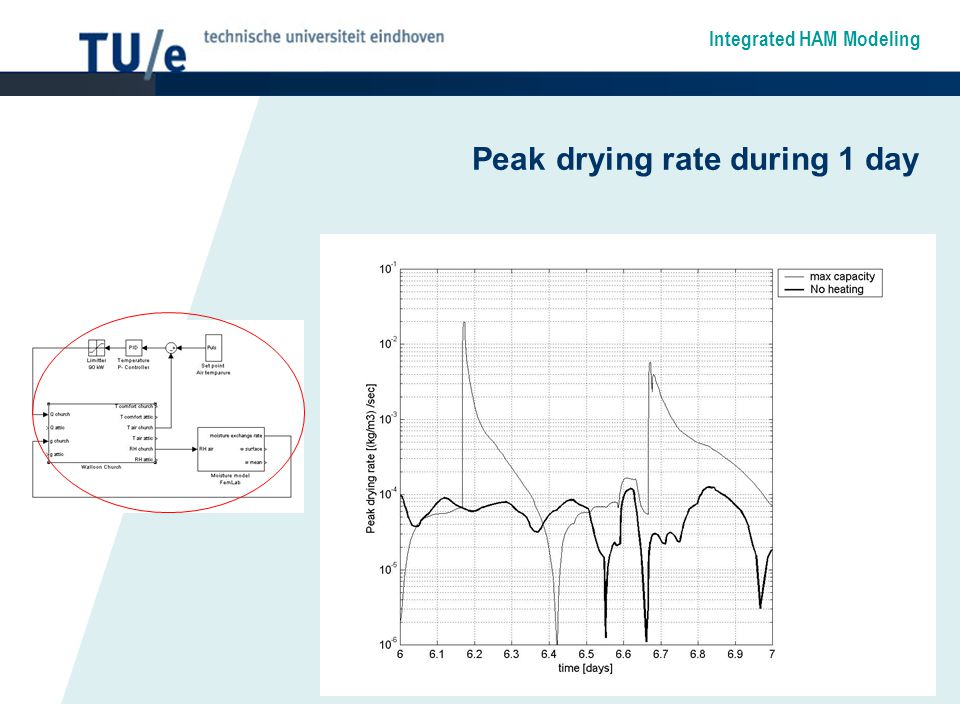 Integrated HAM Modeling Peak drying rate during 1 day