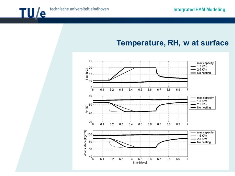 Integrated HAM Modeling Temperature, RH, w at surface