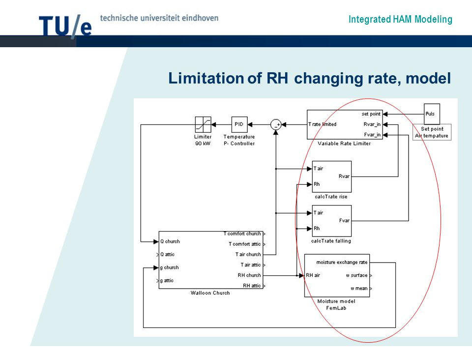 Integrated HAM Modeling Limitation of RH changing rate, model