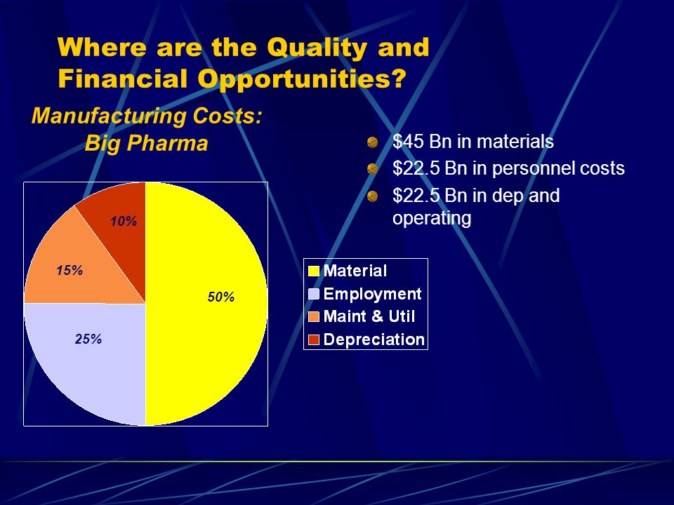 Where are the Quality and Financial Opportunities.