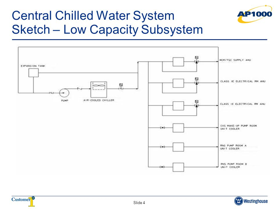 Slide 4 Central Chilled Water System Sketch – Low Capacity Subsystem