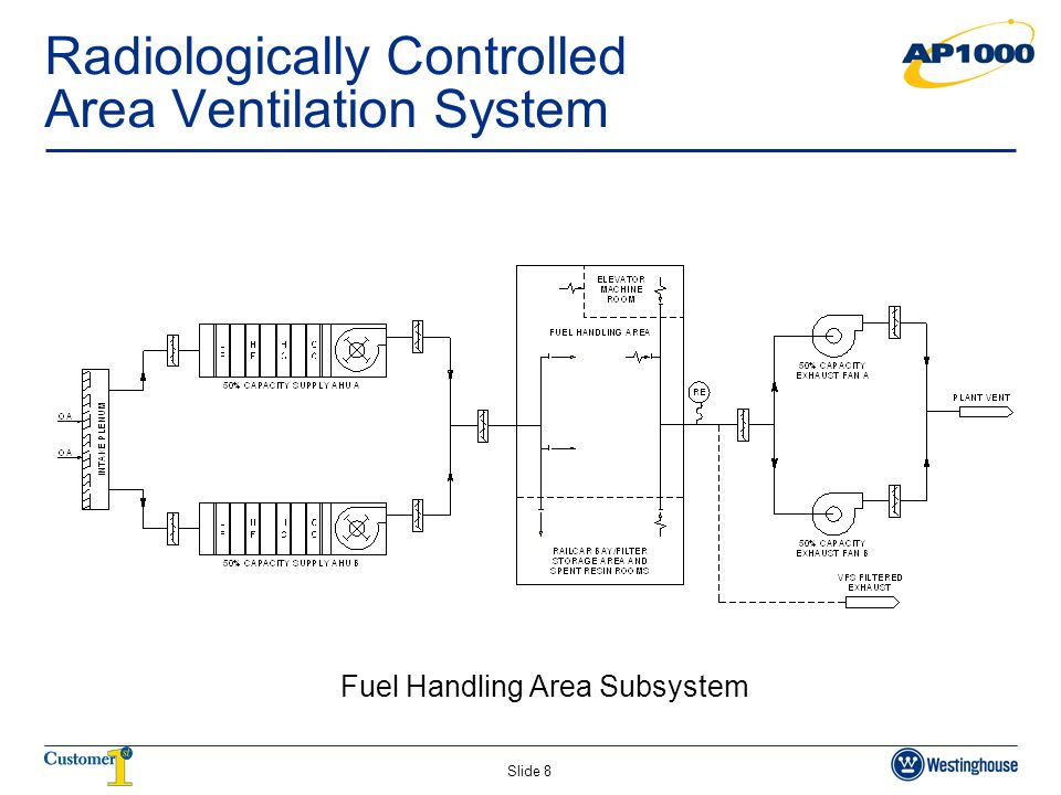 Slide 8 Radiologically Controlled Area Ventilation System Fuel Handling Area Subsystem