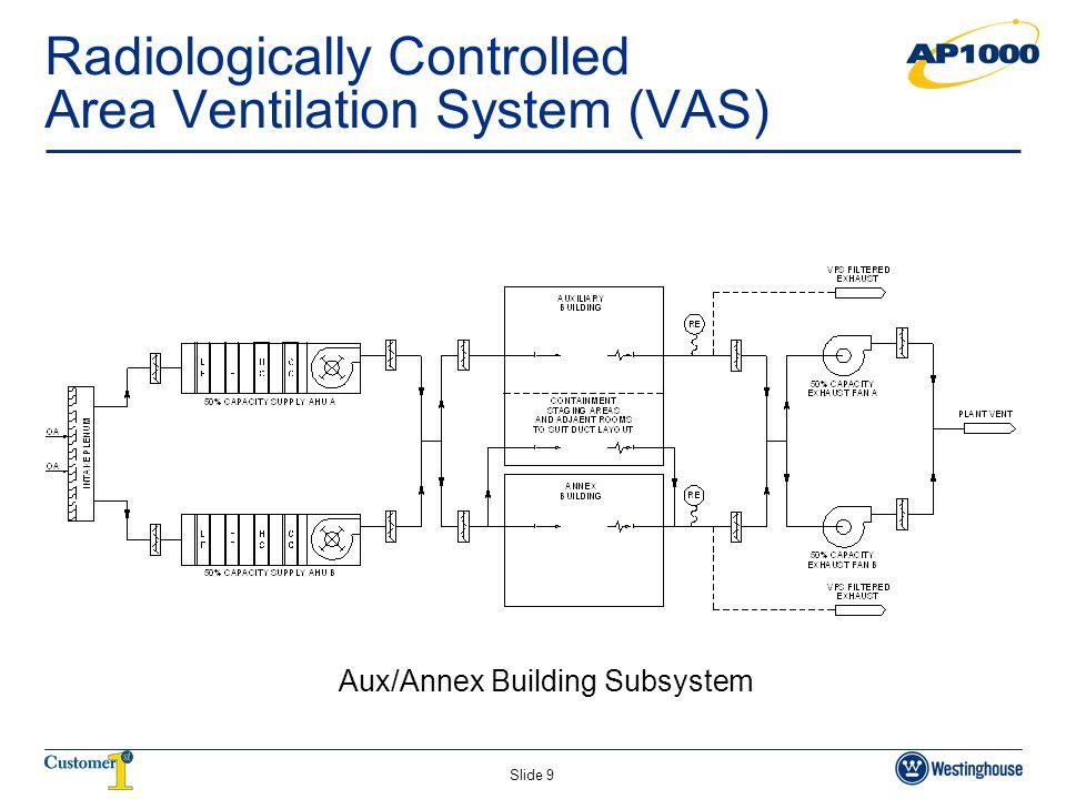 Slide 9 Radiologically Controlled Area Ventilation System (VAS) Aux/Annex Building Subsystem