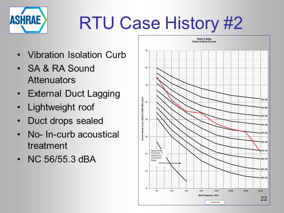 RTU Case History #2 22 Vibration Isolation Curb SA & RA Sound Attenuators External Duct Lagging Lightweight roof Duct drops sealed No- In-curb acousti