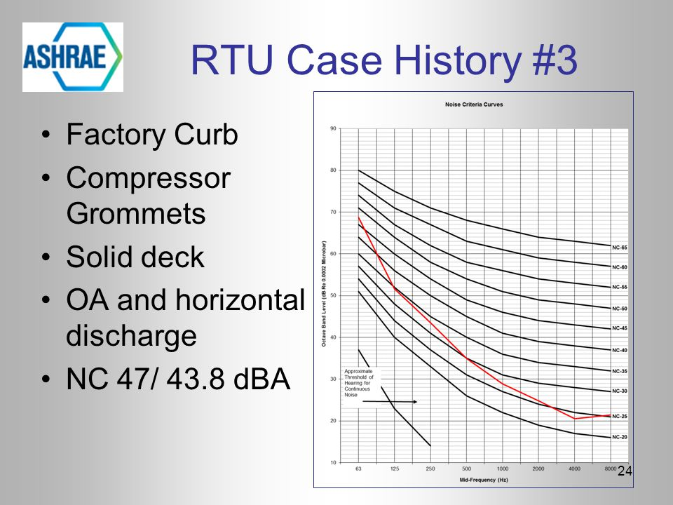 RTU Case History #3 24 Factory Curb Compressor Grommets Solid deck OA and horizontal discharge NC 47/ 43.8 dBA