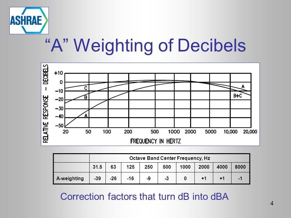 "4 Correction factors that turn dB into dBA ""A"" Weighting of Decibels Octave Band Center Frequency, Hz 31.5631252505001000200040008000 A-weighting-39-2"