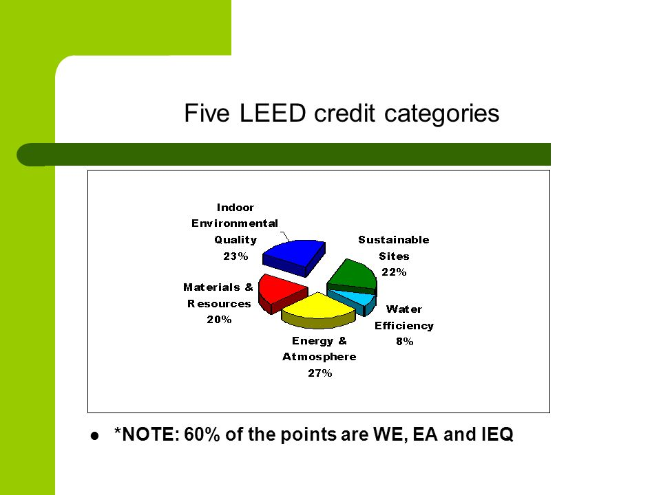 Five LEED credit categories *NOTE: 60% of the points are WE, EA and IEQ