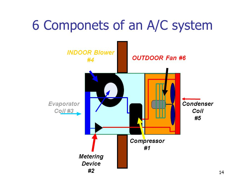 14 6 Componets of an A/C system Condenser Coil #5 INDOOR Blower #4 OUTDOOR Fan #6 Evaporator Coil #3 Compressor #1 Metering Device #2