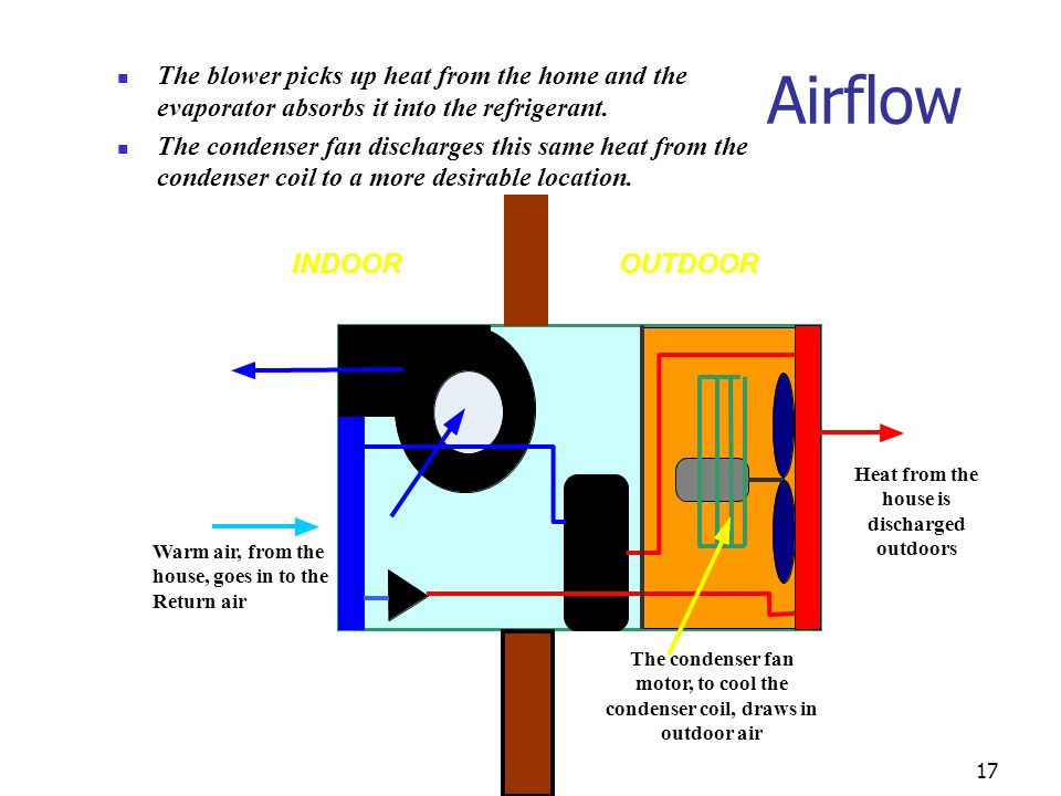 17 Airflow The blower picks up heat from the home and the evaporator absorbs it into the refrigerant. The condenser fan discharges this same heat from