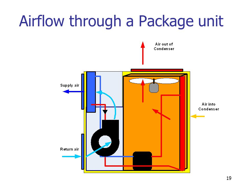 19 Airflow through a Package unit