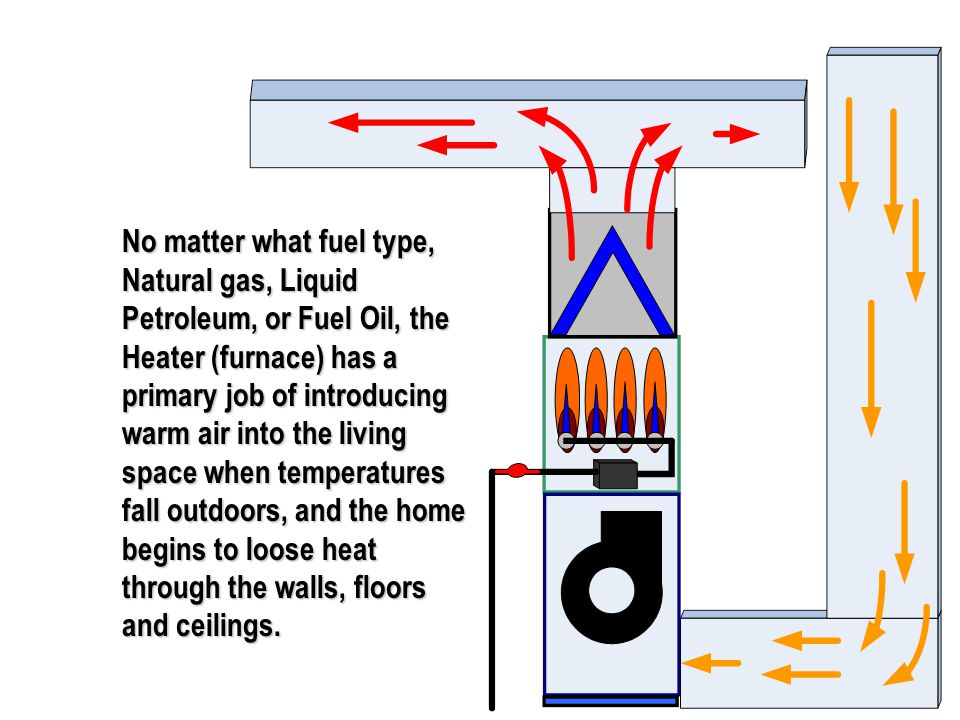 41 No matter what fuel type, Natural gas, Liquid Petroleum, or Fuel Oil, the Heater (furnace) has a primary job of introducing warm air into the livin