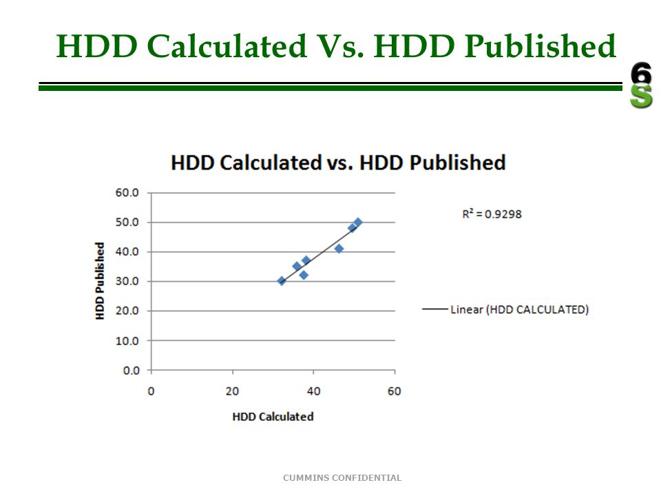 CUMMINS CONFIDENTIAL HDD Calculated Vs. HDD Published