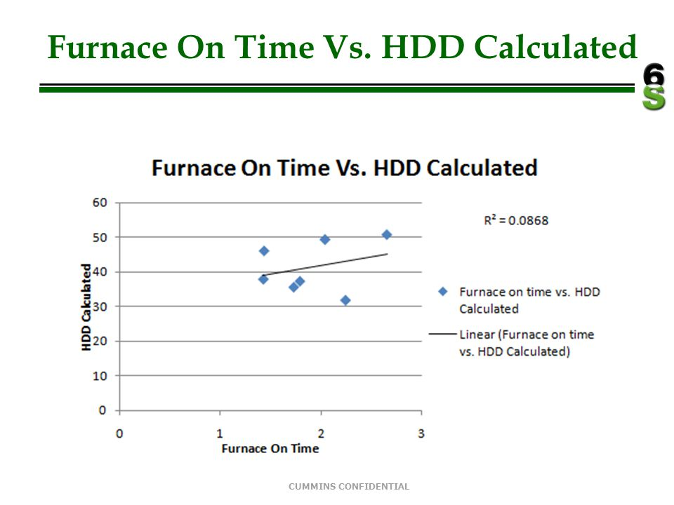 CUMMINS CONFIDENTIAL Furnace On Time Vs. HDD Published