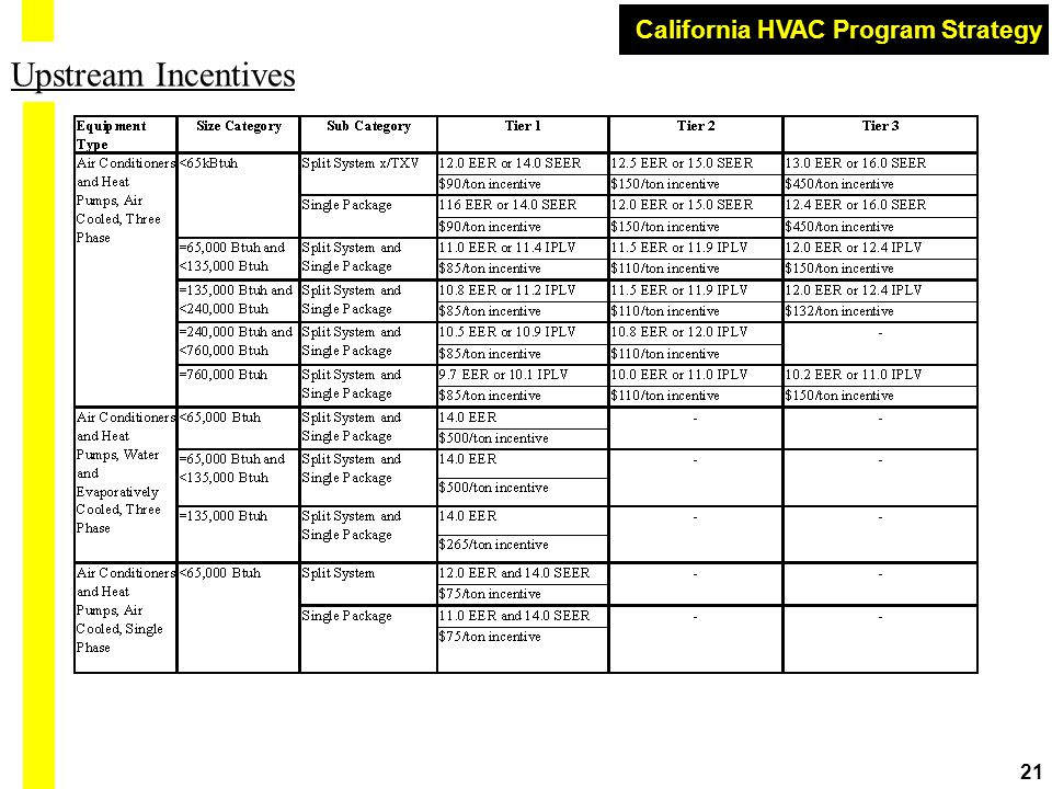 California HVAC Program Strategy 21 Upstream Incentives