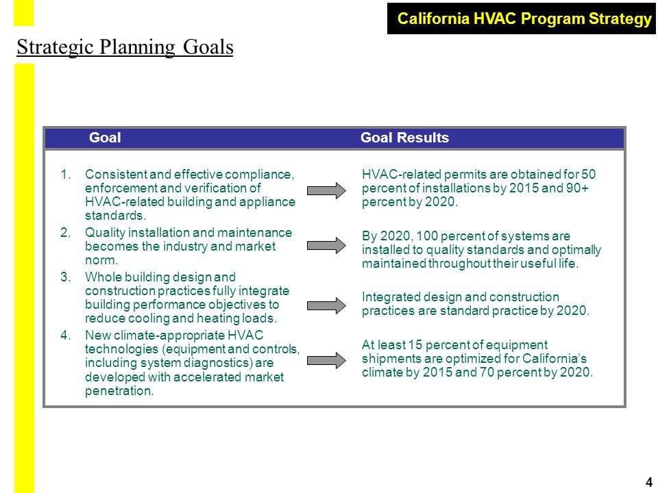 California HVAC Program Strategy 4 Strategic Planning Goals 1.Consistent and effective compliance, enforcement and verification of HVAC-related building and appliance standards.